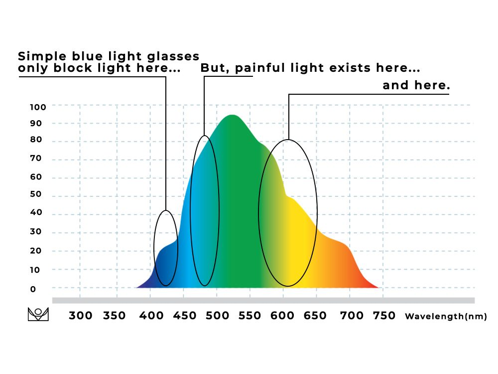 Avulux graph